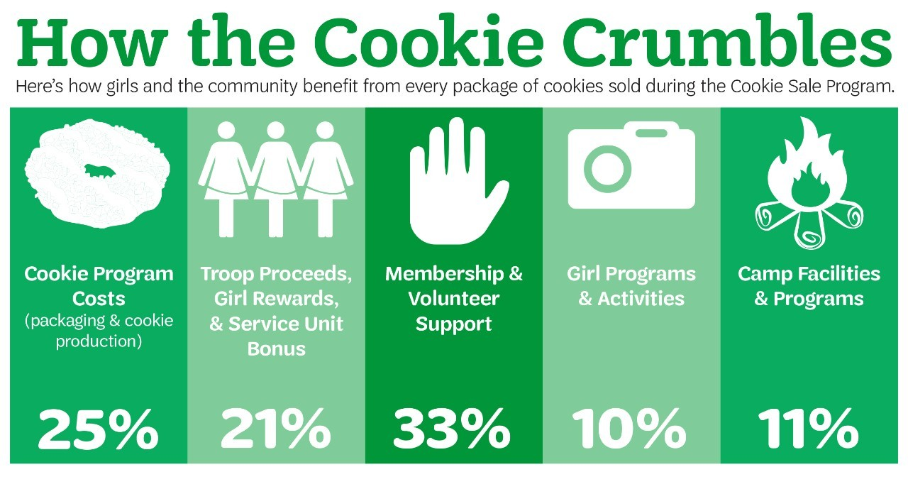 How The Cookie Crumbles graphic